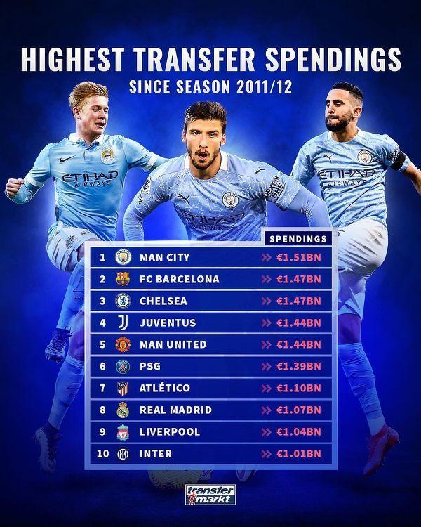 Kluby które wydały najwięcej na transfery w ostatnim dziesięcioleciu
