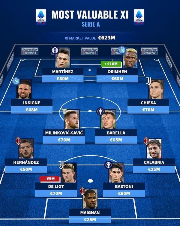 Najwyżej wyceniana jedenastka Serie A