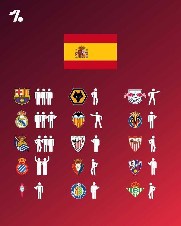 Kluby w których grają hiszpańscy olimpijczycy